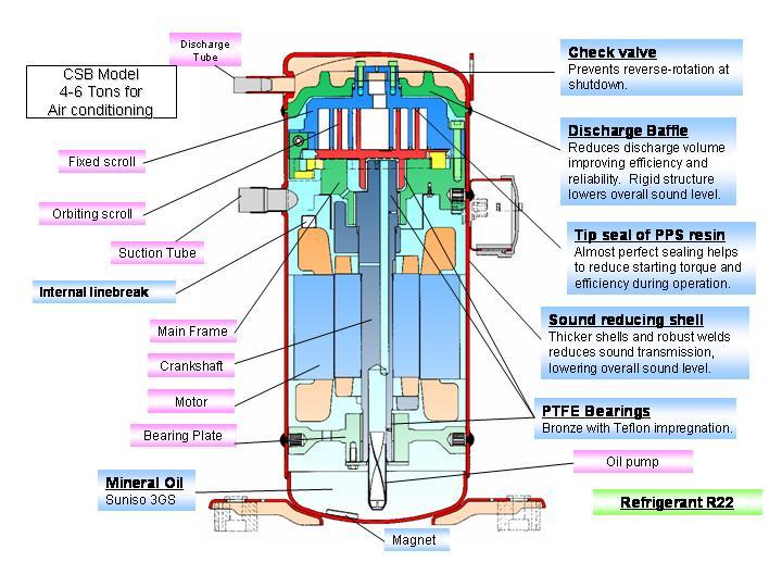 اسکرول کمپرسور کمپرسور حلزونی Scroll Compressor